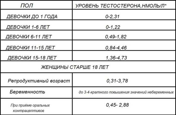 Норма тестостерона у женщин, таблица
